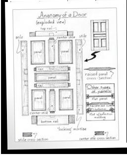 door anatomy anatomy of a door sc 1 st blue ox millworks. Black Bedroom Furniture Sets. Home Design Ideas